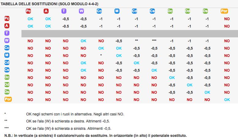 tabella-bonus-malus-4-4-2